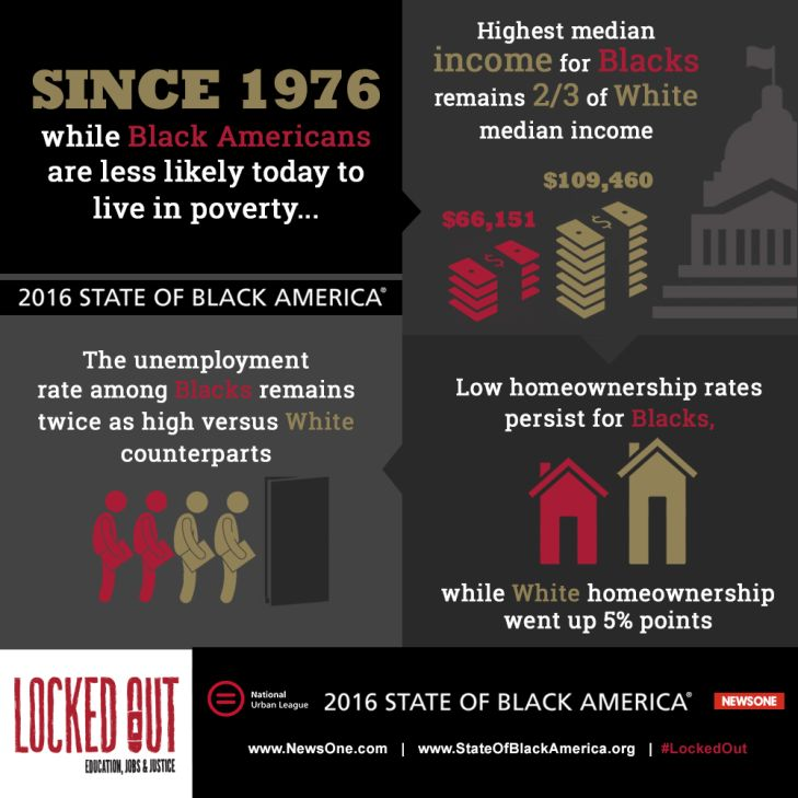 Infographic on 2016 statistics of Black American jobs and wealth. 2x the level of unemployment, 2/3 of White median income and no increase in homeownership